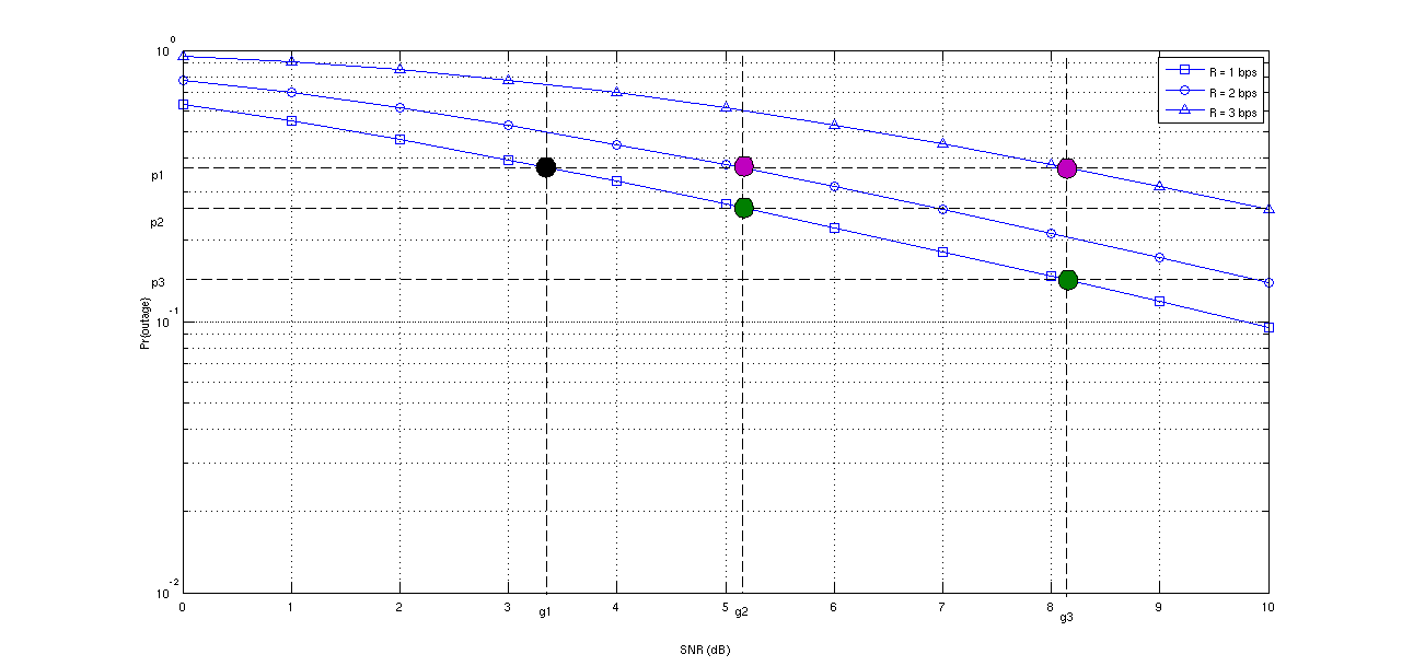 Diversity-Multiplexing Tradeoff